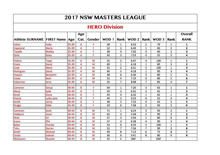 master-league-score-sheet-hero