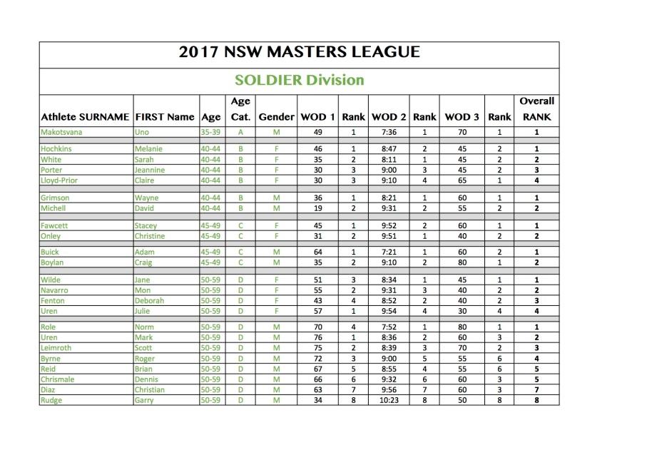 master-league-score-sheet-soldier